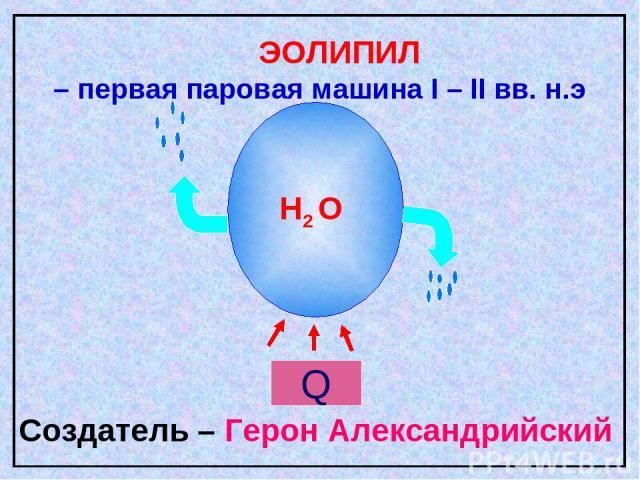 H2 O ЭОЛИПИЛ – первая паровая машина I – II вв. н.э Создатель – Герон Александрийский Q
