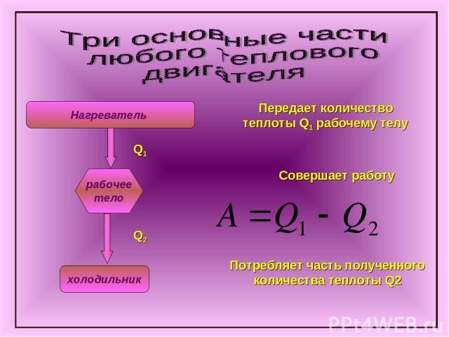 Нагреватель рабочее тело холодильник Передает количество теплоты Q1 рабочему телу Q1 Q2 Совершает работу Потребляет часть полученного количества теплоты Q2 Нагреватель