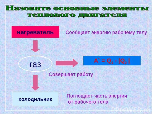 нагреватель газ холодильник А` = Q1 - |Q2 | Совершает работу Сообщает энергию рабочему телу Поглощает часть энергии от рабочего тела