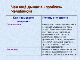 Чем ещё дышат в «пробках» Челябинска Как называется вещество Почему оно опасно О