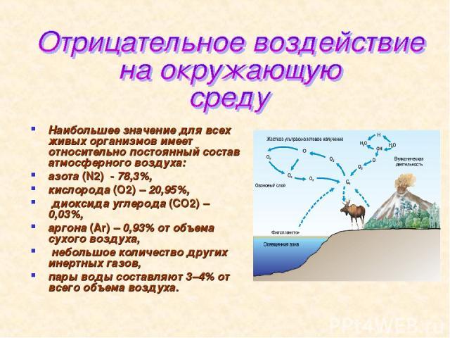 Наибольшее значение для всех живых организмов имеет относительно постоянный состав атмосферного воздуха: азота (N2) - 78,3%, кислорода (O2)– 20,95%, диоксида углерода (СО2)– 0,03%, аргона (Ar)– 0,93% от объема сухого воздуха, небольшое количество…