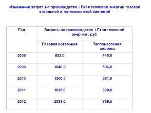 Изменения затрат на производство 1 Гкал тепловой энергии газовой котельной и теп