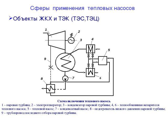 Сферы применения тепловых насосов Объекты ЖКХ и ТЭК (ТЭС,ТЭЦ) Схема включения теплового насоса. 1 – паровая турбина; 2 – электрогенератор; 3 – конденсатор паровой турбины; 4, 6 – теплообменники испарителя теплового насоса; 5 – тепловой насос; 7 – ко…