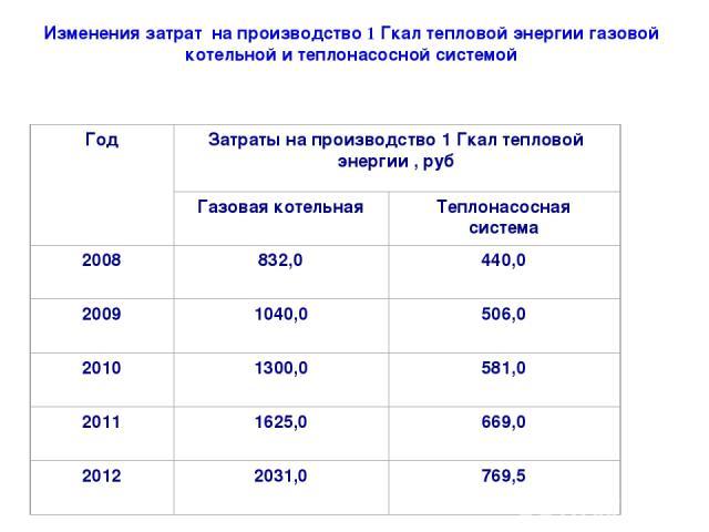 Изменения затрат на производство 1 Гкал тепловой энергии газовой котельной и теплонасосной системой