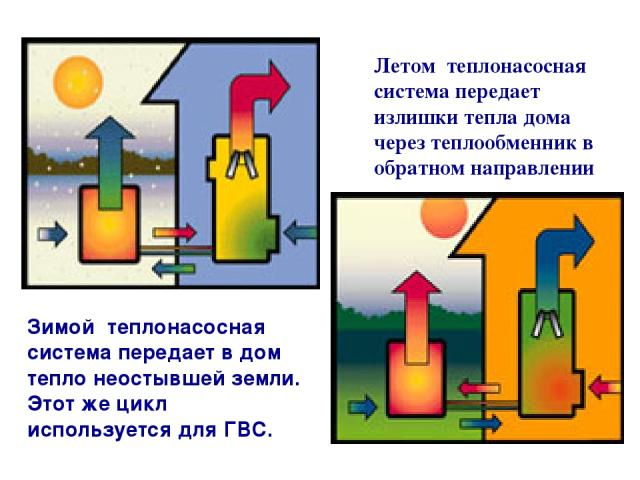 Зимой теплонасосная система передает в дом тепло неостывшей земли. Этот же цикл используется для ГВС. Летом теплонасосная система передает излишки тепла дома через теплообменник в обратном направлении