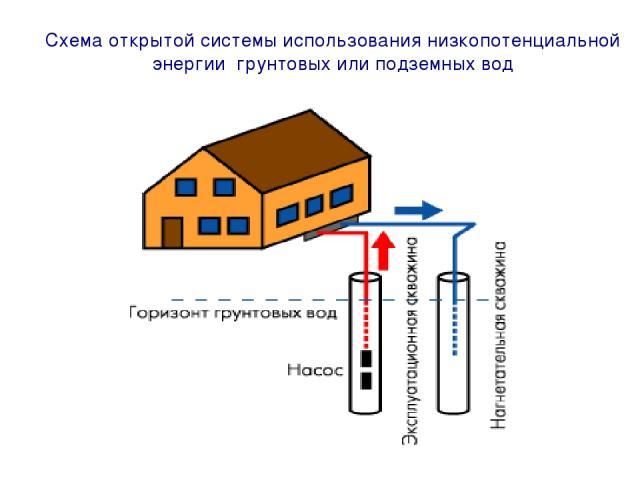 Схема открытой системы использования низкопотенциальной энергии грунтовых или подземных вод