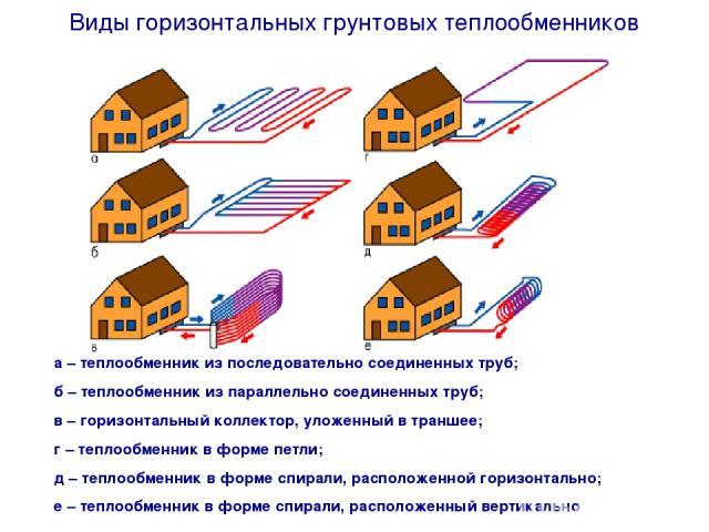 а – теплообменник из последовательно соединенных труб; б – теплообменник из параллельно соединенных труб; в – горизонтальный коллектор, уложенный в траншее; г – теплообменник в форме петли; д – теплообменник в форме спирали, расположенной горизонтал…
