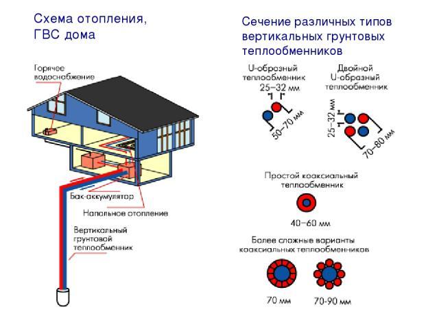 Схема отопления, ГВС дома Сечение различных типов вертикальных грунтовых теплообменников