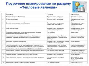 Поурочное планирование по разделу «Тепловые явления» Тема урока Тип урока Вид ко