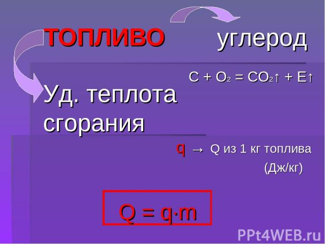 ТОПЛИВО Q = q∙m углерод C + O2 = CO2↑ + E↑ q → Q из 1 кг топлива (Дж/кг) Уд. теплота сгорания