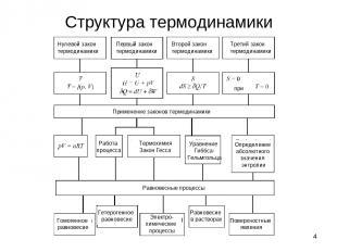 * Структура термодинамики Нулевой закон термодинамики Первый закон термодинамики