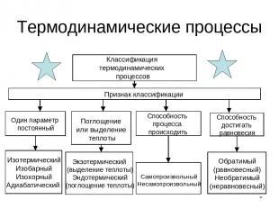 * Термодинамические процессы Классификация термодинамических процессов Способнос