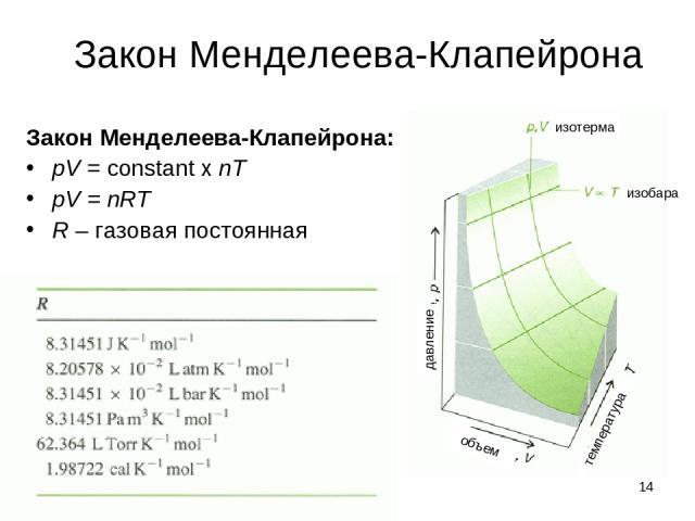 * Закон Менделеева-Клапейрона Закон Менделеева-Клапейрона: pV = constant x nT pV = nRT R – газовая постоянная изотерма изобара давление температура объем