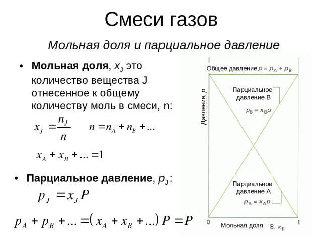 * Смеси газов Мольная доля и парциальное давление Мольная доля, xJ это количество вещества J отнесенное к общему количеству моль в смеси, n: Парциальное давление, pJ : Общее давление Парциальное давление В Давление, р Мольная доля Парциальное давление А