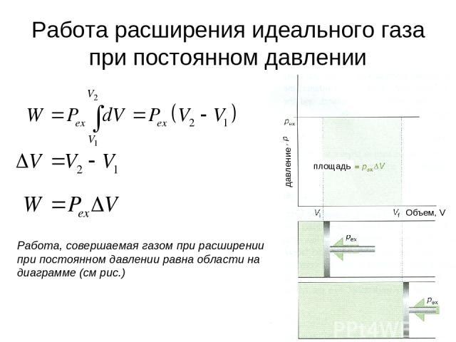 * Работа расширения идеального газа при постоянном давлении Работа, совершаемая газом при расширении при постоянном давлении равна области на диаграмме (см рис.) давление площадь Объем, V