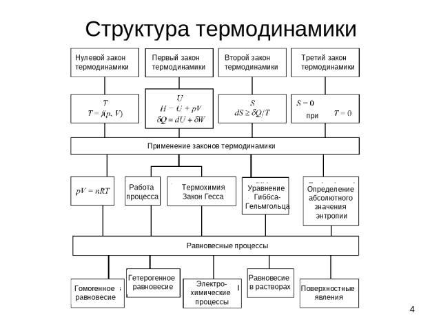 * Структура термодинамики Нулевой закон термодинамики Первый закон термодинамики Второй закон термодинамики Третий закон термодинамики Применение законов термодинамики Термохимия Закон Гесса Работа процесса Определение абсолютного значения энтропии …
