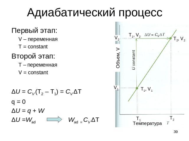 * Адиабатический процесс Первый этап: V – переменная T = constant Второй этап: T – переменная V = constant ΔU = CV (T2 – T1) = CV ΔT q = 0 ΔU = q + W ΔU =Wad Wad = CV ΔT Объем, V Температура V2 V1 Т1, V2 Т2, V2 Т1, V1 T2 T1