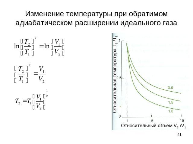 * Изменение температуры при обратимом адиабатическом расширении идеального газа Относительный объем V2 /V1 Относительная температура Т2 /Т1