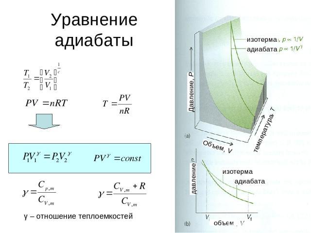 * Уравнение адиабаты γ – отношение теплоемкостей Давление, Р Объем, V температура давление объем адиабата изотерма изотерма адиабата