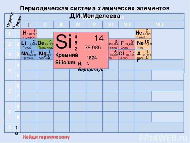 Si 30,9738 Р S 32,064 Сера 16 Cl 17 Al 13 Алюминий 26,982 I 10 Периоды Ряды Периодическая система химических элементов Д.И.Менделеева 39,948 24,312 22,989 He 6,939 Литий 4 1 Li N 3 15,9994 18,9984 Бор 10,811 Углерод F 10 Неон 9 Фтор 2 1 3 4 5 6 7 1 …