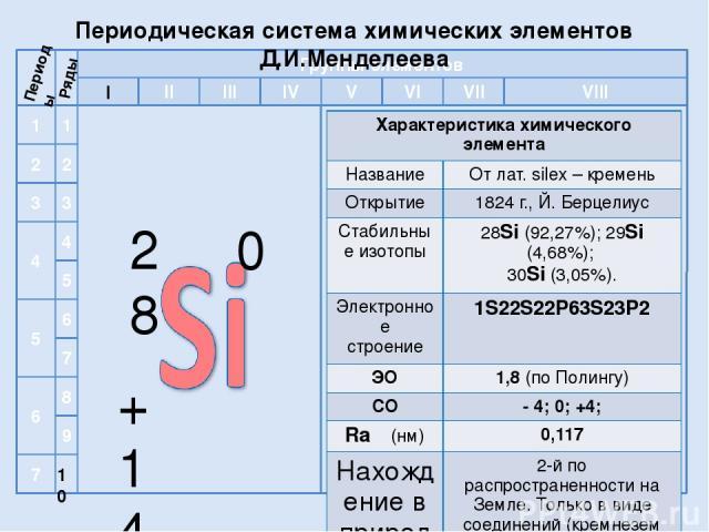 I 10 Периоды Ряды Периодическая система химических элементов Д.И.Менделеева 2 1 3 4 5 6 7 1 2 8 4 3 9 5 6 7 II VI VII V III IV VIII Группы элементов 28 +14 0 Характеристика химическогоэлемента Название Отлат.silex–кремень Открытие 1824 г., Й.Берцели…