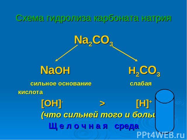 Схема гидролиза карбоната натрия Na2CO3 NaOH H2CO3 сильное основание слабая кислота [OH]- > [H]+ (что сильней того и больше!) Щ е л о ч н а я среда