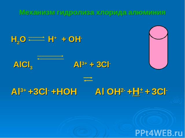 Механизм гидролиза хлорида алюминия H2O H+ + OH- AlCl3 Al3+ + 3Cl- Al3+ +3Cl- +HOH Al OH2- +H+ + 3Cl-