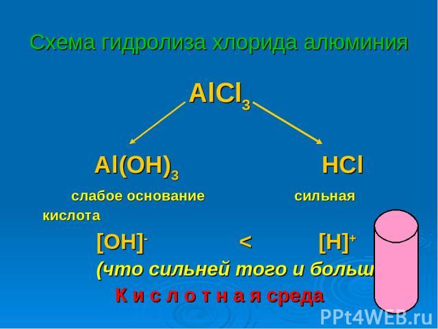 Схема гидролиза хлорида алюминия AlCl3 Al(OH)3 HCl слабое основание сильная кислота [OH]- < [H]+ (что сильней того и больше!) К и с л о т н а я среда