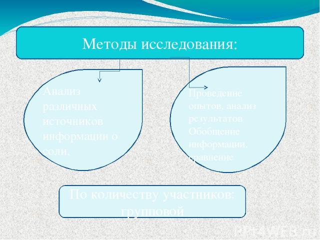 Методы исследования: Анализ различных источников информации о соли, Проведение опытов, анализ результатов Обобщение информации, сравнение По количеству участников: групповой