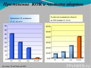 Применение КОК и частота абортов Источник: World Bank and IMS Применение ОК женщ