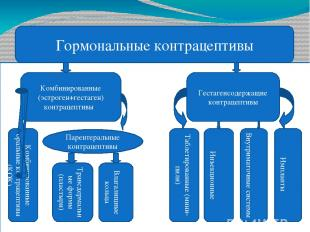 Гормональные контрацептивы Комбинированные (эстроген+гестаген) контрацептивы Ком