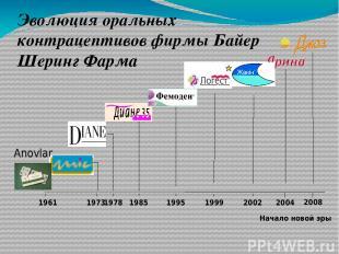 1961 1973 1978 1985 2004 Эволюция оральных контрацептивов фирмы Байер Шеринг Фар