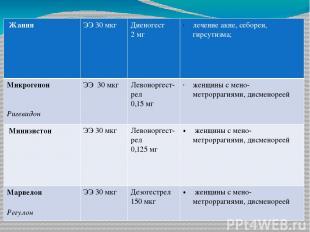Жанин ЭЭ 30мкг Диеногест 2 мг лечениеакне, себореи, гирсутизма; Микрогенон Ригев