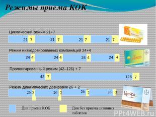 Режимы приема КОК Циклический режим 21+7 Режим низкодозированных комбинаций 24+4