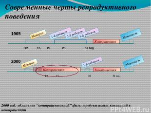1965 12 15 22 28 51 год Менархе Менопауза 2000 12 15 28 51 год Менархе 1-й ребен