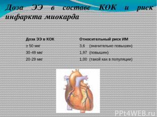 Доза ЭЭ в составе КОК и риск инфаркта миокарда Относительный риск ИМ 3,6 (значит