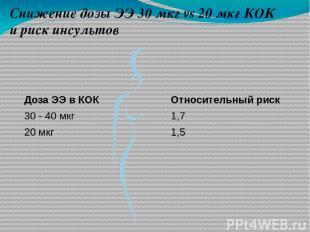 Снижение дозы ЭЭ 30 мкг vs 20 мкг КОК и риск инсультов Относительный риск 1,7 1,