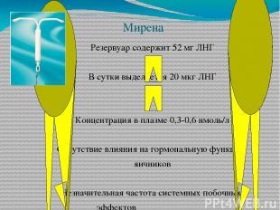Мирена Резервуар содержит 52 мг ЛНГ В сутки выделяется 20 мкг ЛНГ Концентрация в