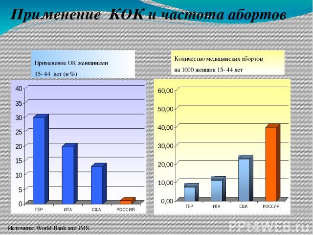 Применение КОК и частота абортов Источник: World Bank and IMS Применение ОК женщинами 15- 44 лет (в %) Количество медицинских абортов на 1000 женщин 15- 44 лет