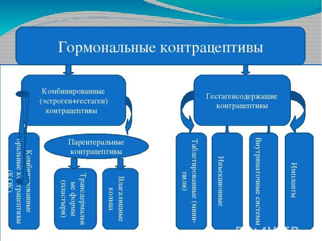Гормональные контрацептивы Комбинированные (эстроген+гестаген) контрацептивы Комбинированные оральные контрацептивы (КОК) Трансдермальные формы (пластыри) Влагалищные кольца Гестагенсодержащие контрацептивы Таблетированные (мини-пили) Инъекционные В…