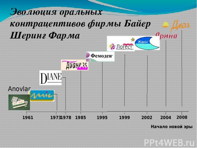 1961 1973 1978 1985 2004 Эволюция оральных контрацептивов фирмы Байер Шеринг Фарма Anovlar 1995 1999 2002 Начало новой эры 2008