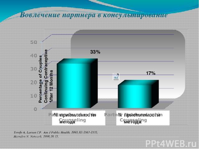 Вовлечение партнера в консультирование Terefe A, Larson CP. Am J Public Health. 1993;83:1567-1571; Herndon N. Network. 1998;18:13. Партнер вовлечен Партнер не вовлечен % приемлемости метода % приемлемости метода Партнер вовлечен 33% 17% Percentage o…