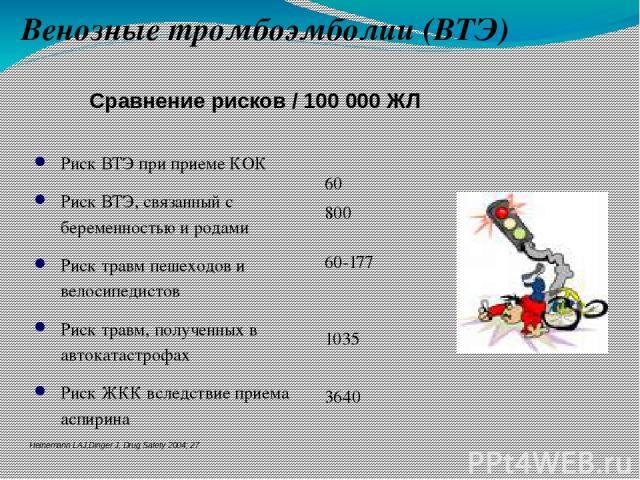 Риск ВТЭ при приеме КОК Риск ВТЭ, связанный с беременностью и родами Риск травм пешеходов и велосипедистов Риск травм, полученных в автокатастрофах Риск ЖКК вследствие приема аспирина Сравнение рисков / 100 000 ЖЛ 60 800 60-177 1035 3640 Heinemann L…