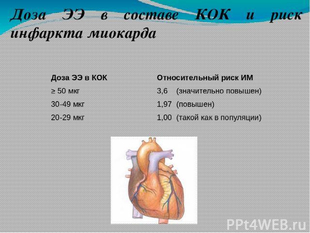 Доза ЭЭ в составе КОК и риск инфаркта миокарда Относительный риск ИМ 3,6 (значительно повышен) 1,97 (повышен) 1,00 (такой как в популяции) Доза ЭЭ в КОК ≥ 50 мкг 30-49 мкг 20-29 мкг