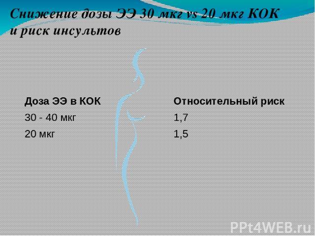 Снижение дозы ЭЭ 30 мкг vs 20 мкг КОК и риск инсультов Относительный риск 1,7 1,5 Доза ЭЭ в КОК 30 - 40 мкг 20 мкг