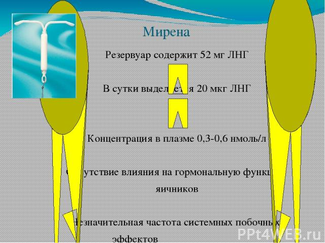 Мирена Резервуар содержит 52 мг ЛНГ В сутки выделяется 20 мкг ЛНГ Концентрация в плазме 0,3-0,6 нмоль/л Отсутствие влияния на гормональную функцию яичников Незначительная частота системных побочных эффектов