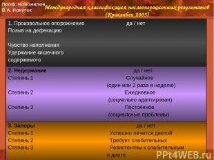 Международная классификация послеоперационных результатов (Крикенбек 2005) Проф.