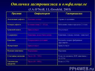 Отличия гастрошизиса и омфалоцеле (J.A.O'Neill, J.L.Grosfeld, 2003) Признак Омфа