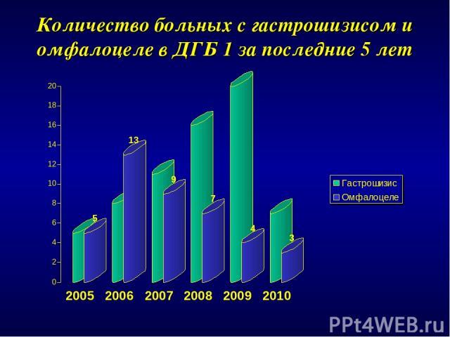 Количество больных с гастрошизисом и омфалоцеле в ДГБ 1 за последние 5 лет