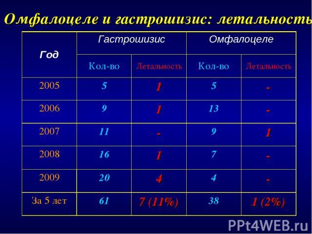 Омфалоцеле и гастрошизис: летальность Год Гастрошизис Омфалоцеле Кол-во Летальность Кол-во Летальность 2005 5 1 5 - 2006 9 1 13 - 2007 11 - 9 1 2008 16 1 7 - 2009 20 4 4 - За 5 лет 61 7 (11%) 38 1 (2%)